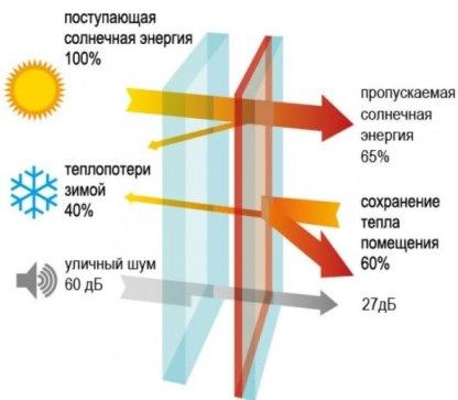 energosber